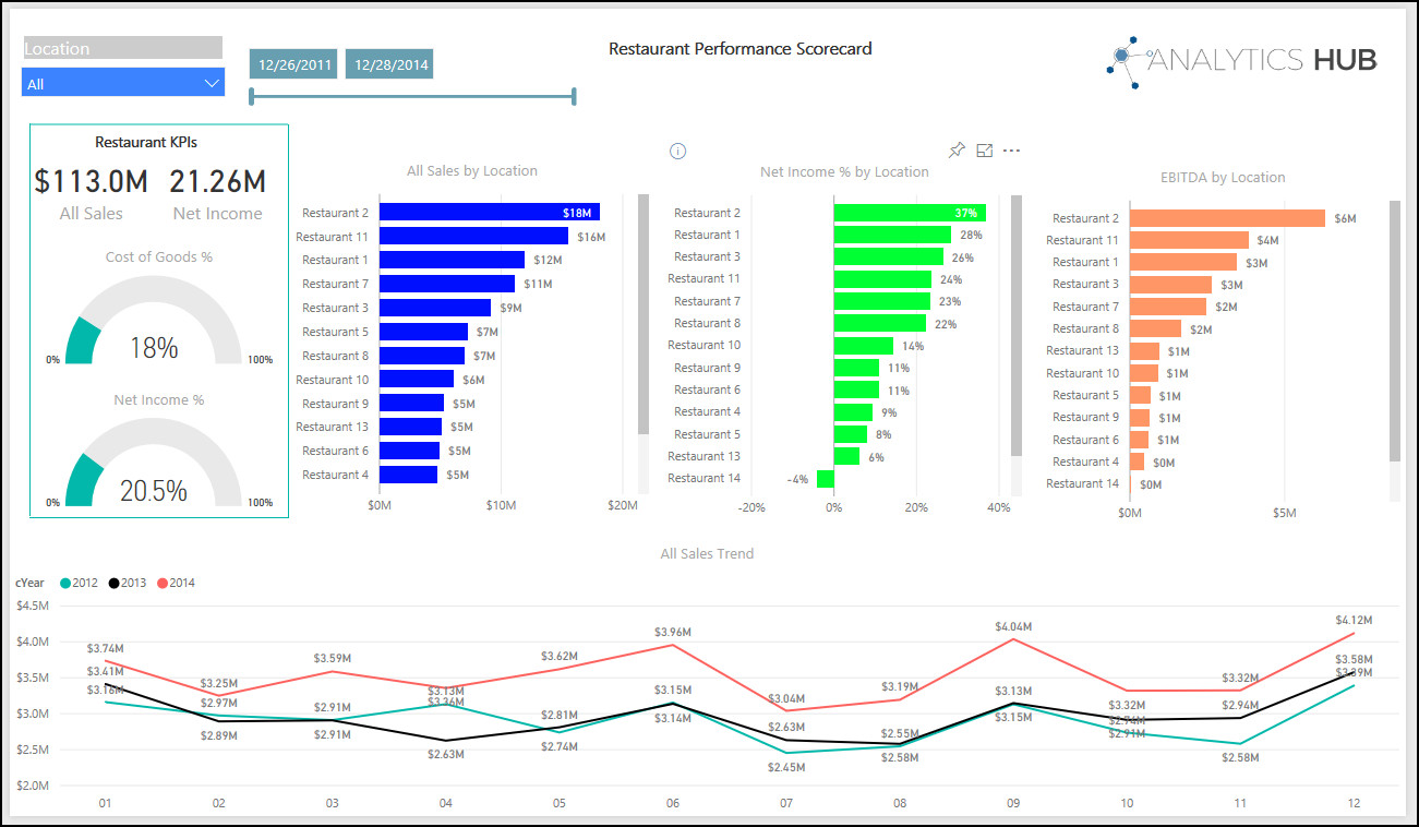 Analytics hub for restaurants messina group the restaurant dashboards you always wanted pooptronica